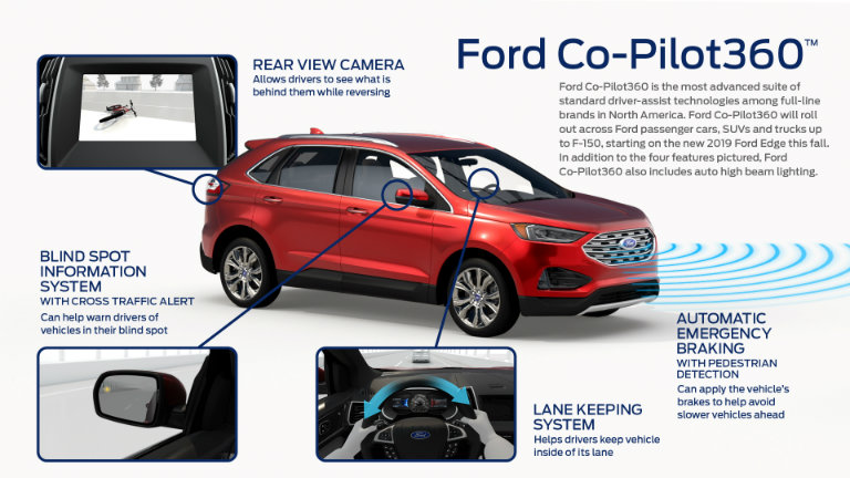 Infographic covering features that will be standard on Ford Co-Pilot360 on the 2019 Ford Edge. Info covered in blog